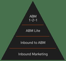 img-abm-framework
