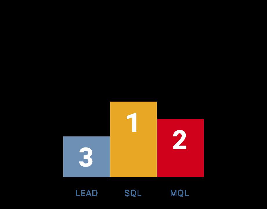 Inbound Lead Qualification